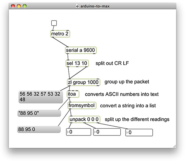 Screenshot of Arduino to Max/MSP patch
